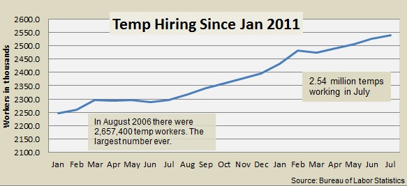 Temp workers July 2012