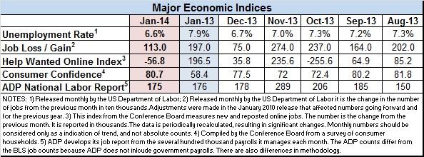 Econ-data-Jan-2014