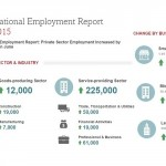ADP June 2015 report