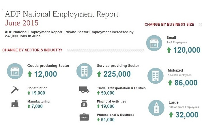 Strong Private Sector Job Growth In June Adds 237,000 Workers; Small Businesses Lead the Way