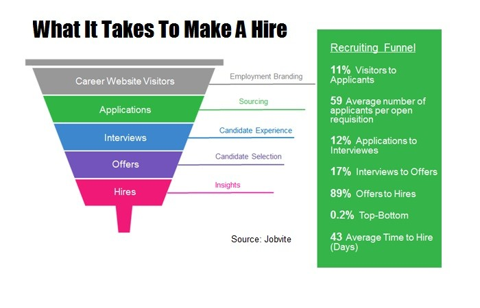 How Many Job Seekers to Make a Hire?