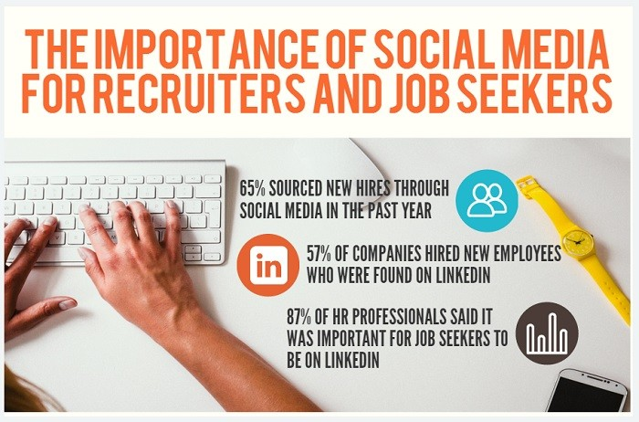 SHRM Survey: 2/3 of Companies Made Social Media Hires
