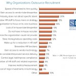 SHRM Survey Why outsource
