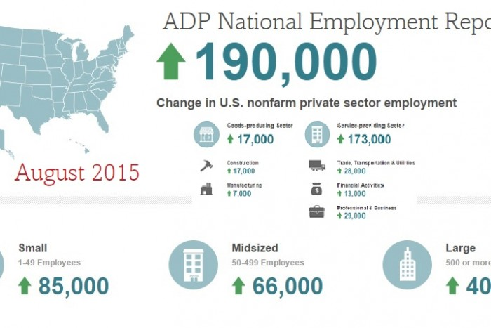 Employers Ignore Stock Market to Add 190K Workers In August