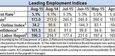 Econ indicators Aug 2015