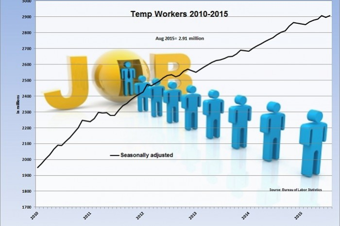 Temp Hiring Up In August; Nation Adds 173,000 Jobs as Unemployment Rate Drops
